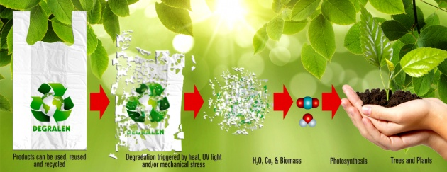 Oxo-degradable-polymers
